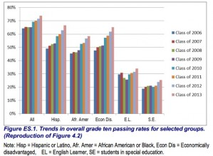 CAHSEE trends in 10th grade pass rates. (Source:  HumRRO). Click to enlarge