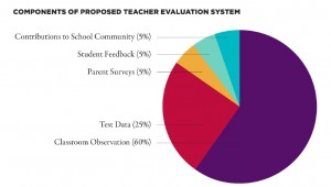 Our Schools, Our Voice Coalition wants teacher observations to comprise  60 percent  of  a teacher's evaluations score, followed by student test scores at 25 percent. Source: Our Schools, Our Voice (click to enlarge).